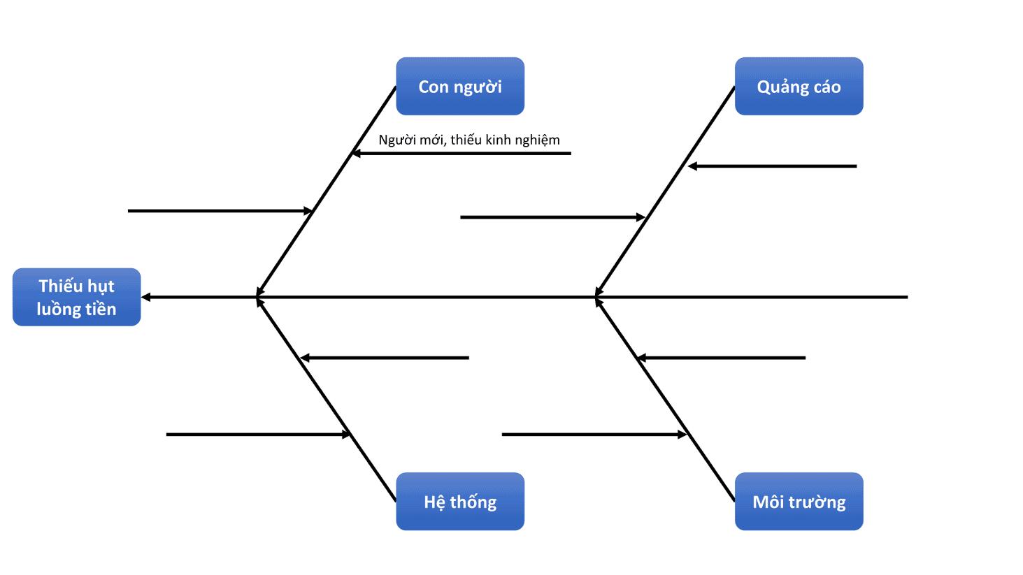 Giai Quyet Van De 3